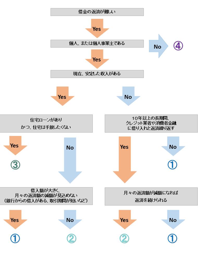 チャート式手続き診断